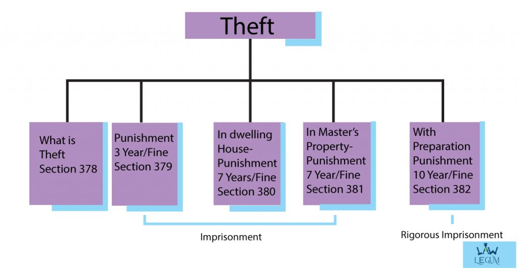Punishment for theft section 379